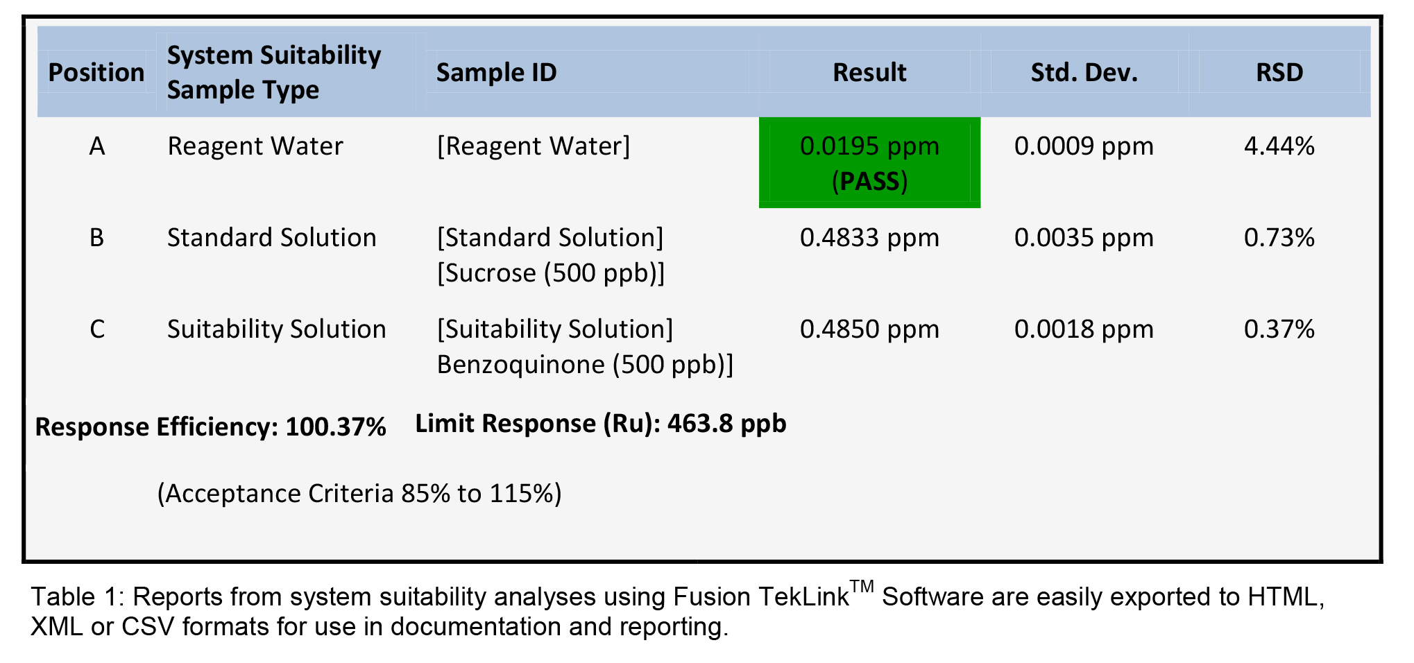 Automated Pharmacopoeia Testing Of Purified Water Amp Water